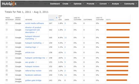 keywords image   hubspot resized 600