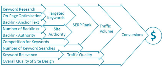Search Engine Optimization - the results