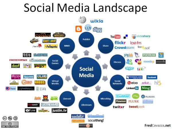 SocialMediaLandscape