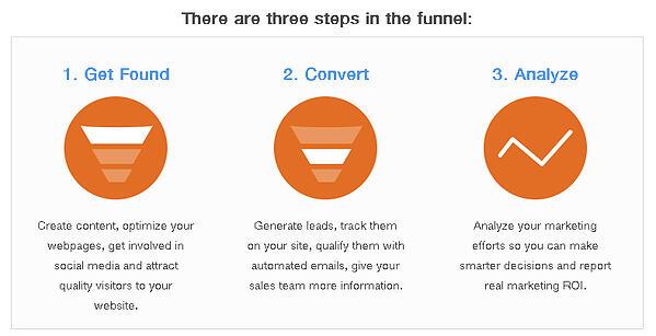 inbound marketing,get found,N5R,social media,blogging,how to market,condo sales and marketing,toronto condo market,hubspot,sothebys,remax,LA ads