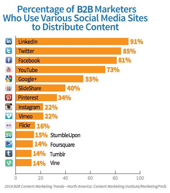 social-media-platform-use-tech-1