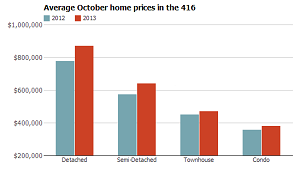 Average October home Price in Toronto