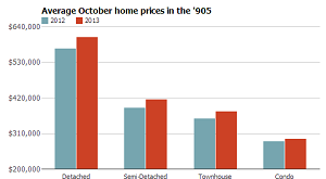 Average October home prices in the 905 in toronto