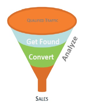 marketing funnel project marketing method