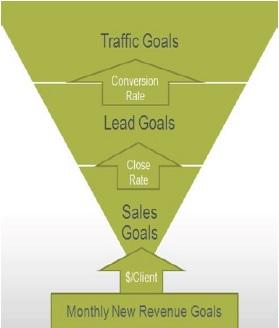 salesleadtrafficdiagram