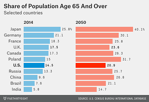 Share of population age