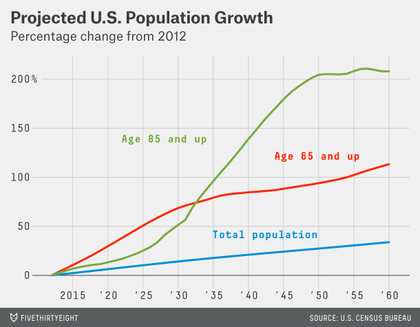 US Population Grow Project