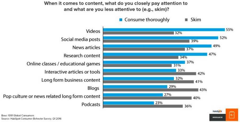 Consume-Video-Thoroughly.jpg