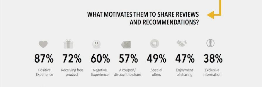 Motivation-for-Social-Media-Reviews.jpg