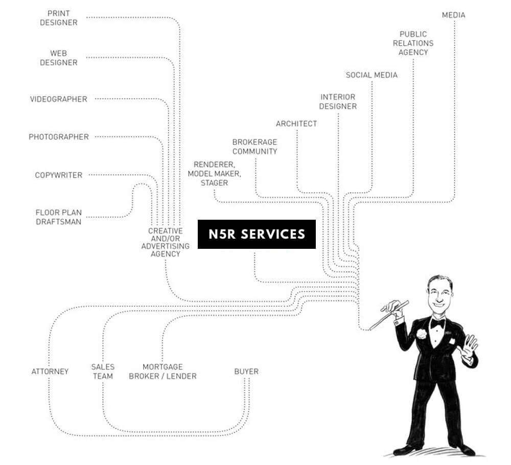 N5R Services