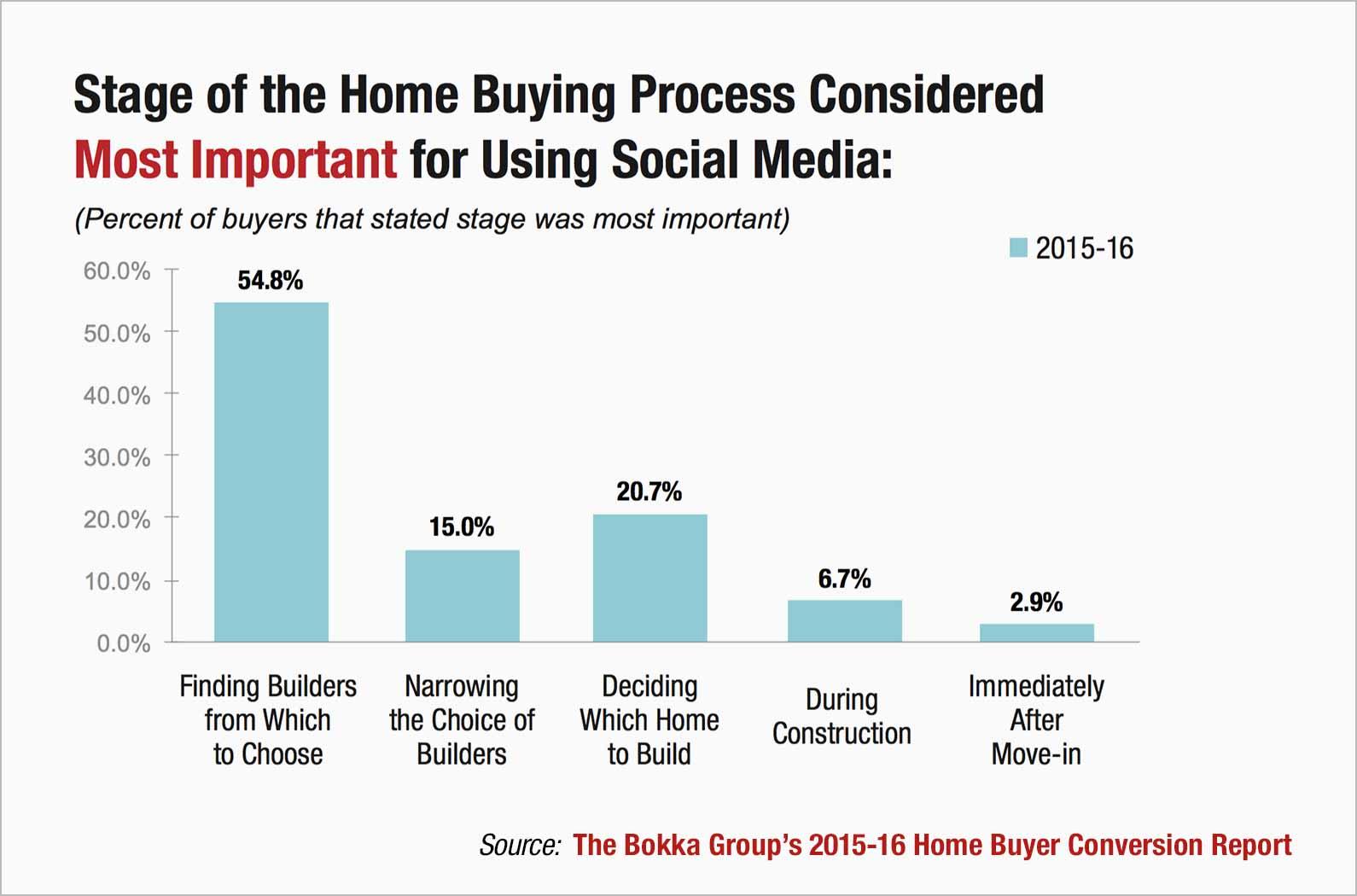 Social-media-home-builders-chart-1.jpg