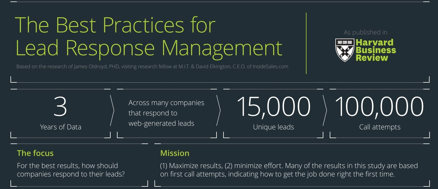 best practices for lead response management of US condo buyers
