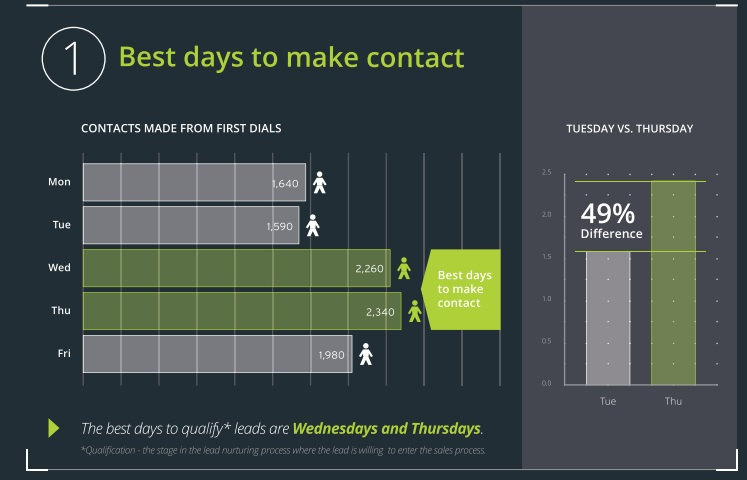 best days to contact US condo buyers
