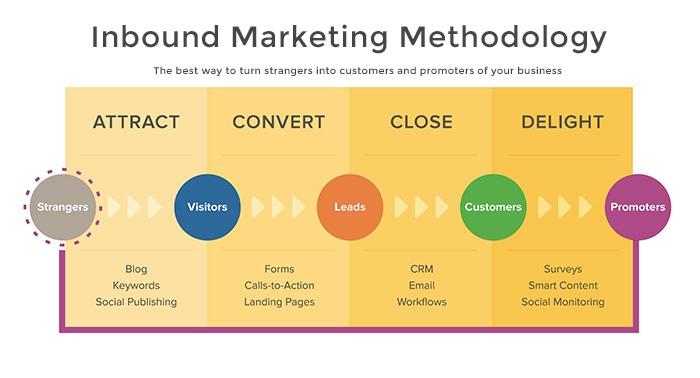 inbound-marketing-methodology.jpg