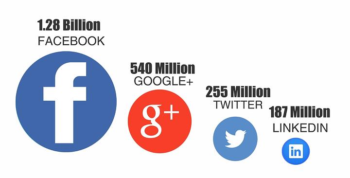 add-prospect-social-media